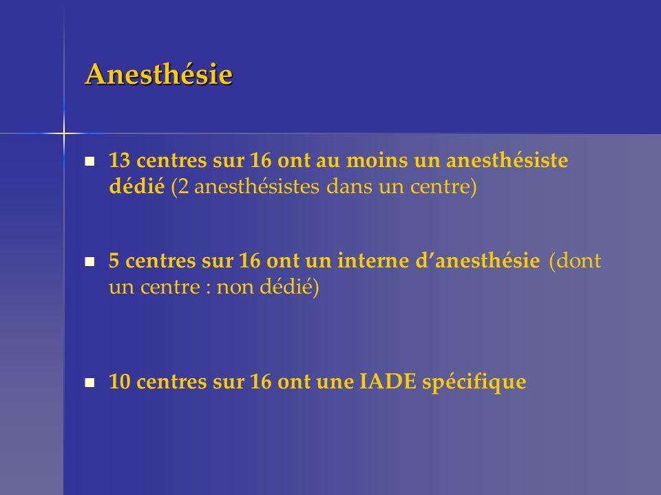Anesthésie 13 centres sur 16 ont au moins un anesthésiste dédié (2 anesthésistes dans un centre) 5 centres sur 16 ont un interne danesthésie (dont un