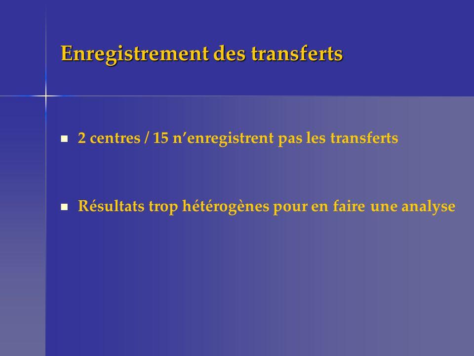 Enregistrement des transferts 2 centres / 15 nenregistrent pas les transferts Résultats trop hétérogènes pour en faire une analyse