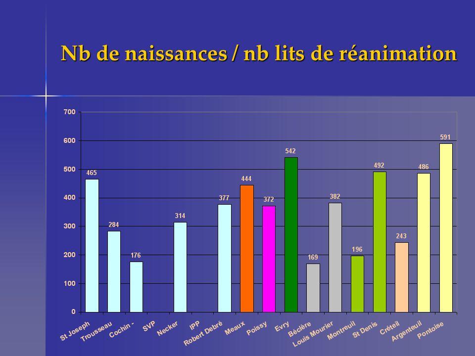 Nb de naissances / nb lits de réanimation