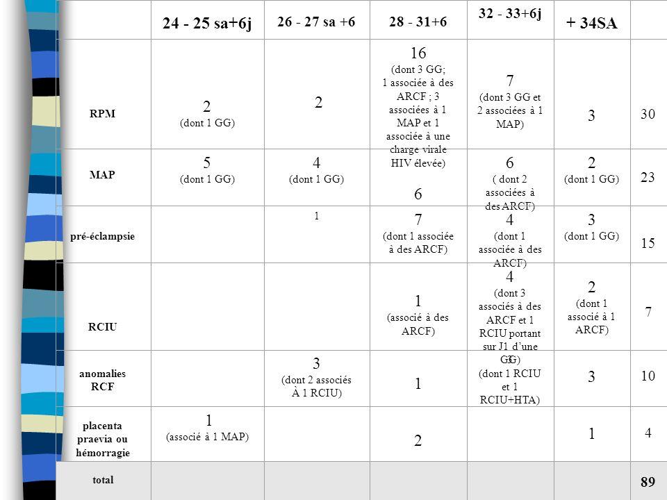 24 - 25 sa+6j 26 - 27 sa +6 28 - 31+6 32 - 33+6j + 34SA RPM 2 (dont 1 GG) 2 16 (dont 3 GG; 1 associée à des ARCF ; 3 associées à 1 MAP et 1 associée à