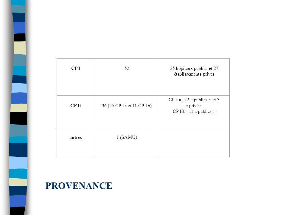 CP I 52 25 hôpitaux publics et 27 établissements privés CP II 36 (25 CPIIa et 11 CPIIb) CP IIa : 22 « publics » et 3 « privé » CP IIb : 11 « publics »