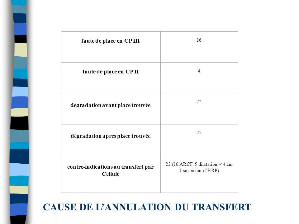 faute de place en CP III 16 faute de place en CP II 4 dégradation avant place trouvée 22 dégradation après place trouvée 25 contre-indications au tran