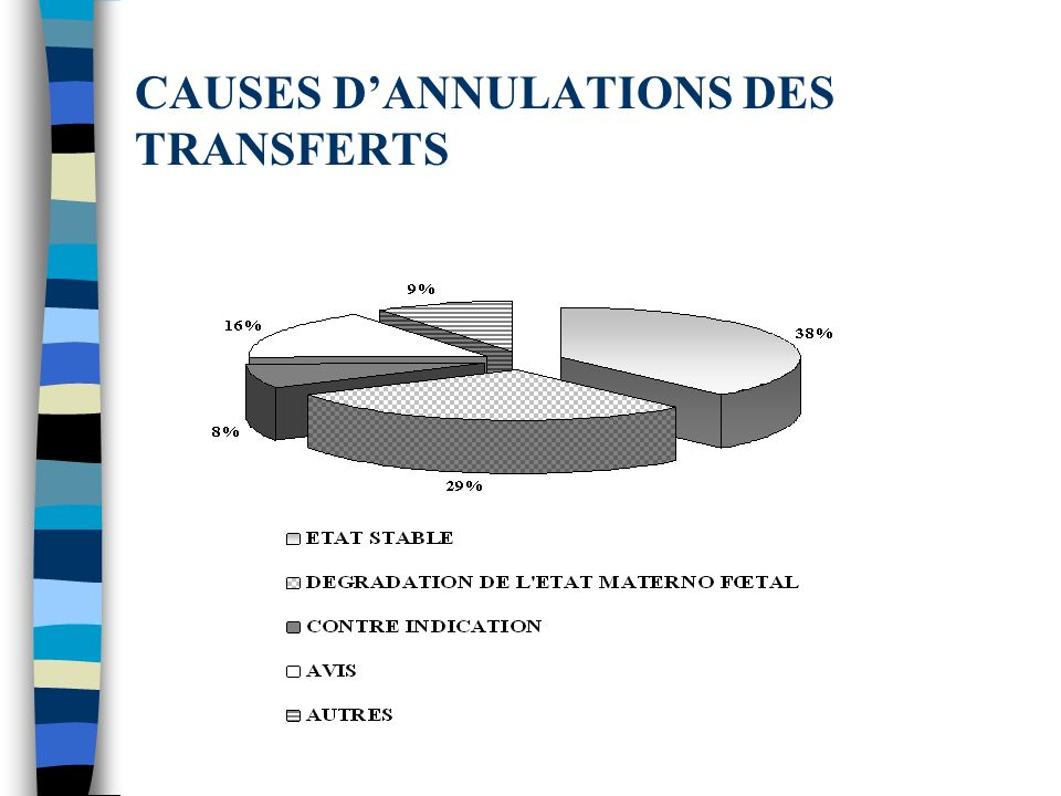 CAUSES DANNULATIONS DES TRANSFERTS