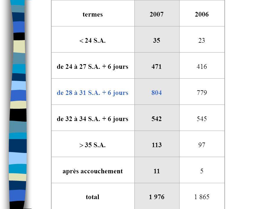 termes 2007 2006 24 S.A. 35 23 de 24 à 27 S.A. + 6 jours 471 416 de 28 à 31 S.A. + 6 jours 804 779 de 32 à 34 S.A. + 6 jours 542 545 35 S.A. 113 97 ap