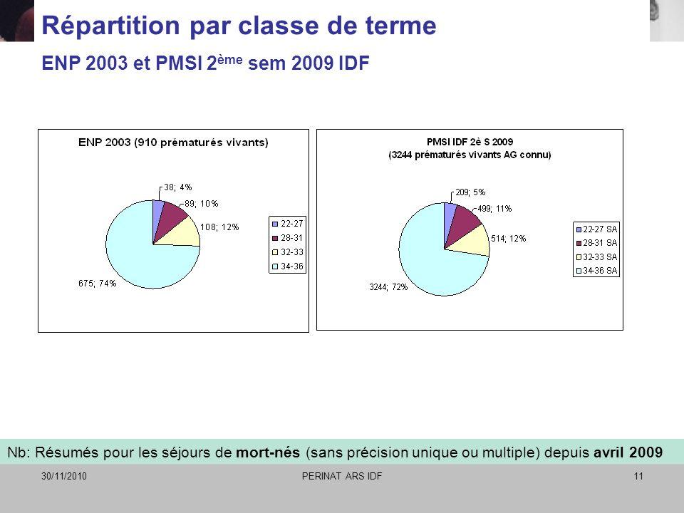 30/11/2010PERINAT ARS IDF11 Répartition par classe de terme ENP 2003 et PMSI 2 ème sem 2009 IDF Nb: Résumés pour les séjours de mort-nés (sans précisi