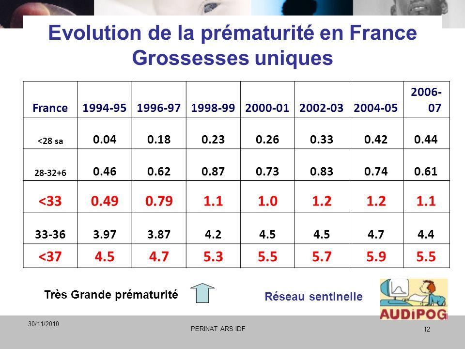 Evolution de la prématurité en France Grossesses uniques France1994-951996-971998-992000-012002-032004-05 2006- 07 <28 sa 0.040.180.230.260.330.420.44