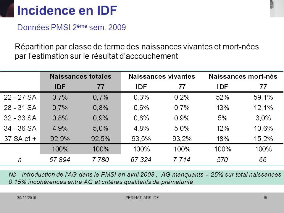 30/11/2010PERINAT ARS IDF15 Incidence en IDF Données PMSI 2 ème sem. 2009 Nb introduction de lAG dans le PMSI en avril 2008, AG manquants = 25% sur to