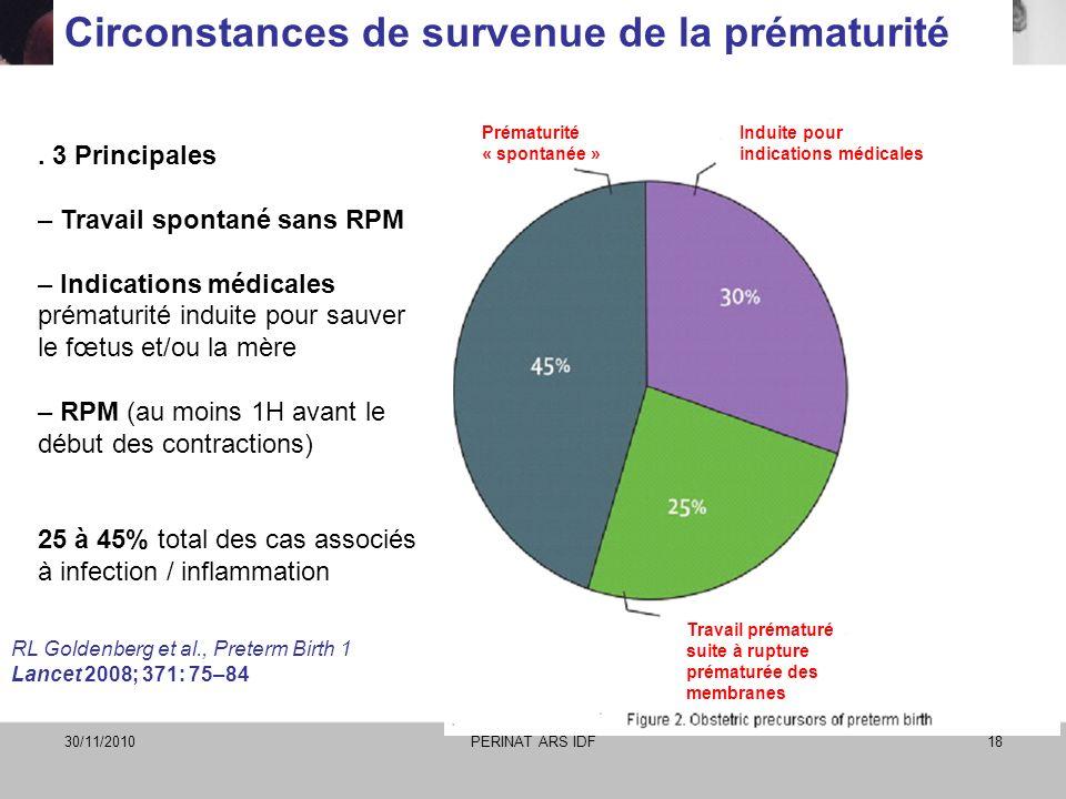 30/11/2010PERINAT ARS IDF18 Circonstances de survenue de la prématurité. 3 Principales – Travail spontané sans RPM – Indications médicales prématurité