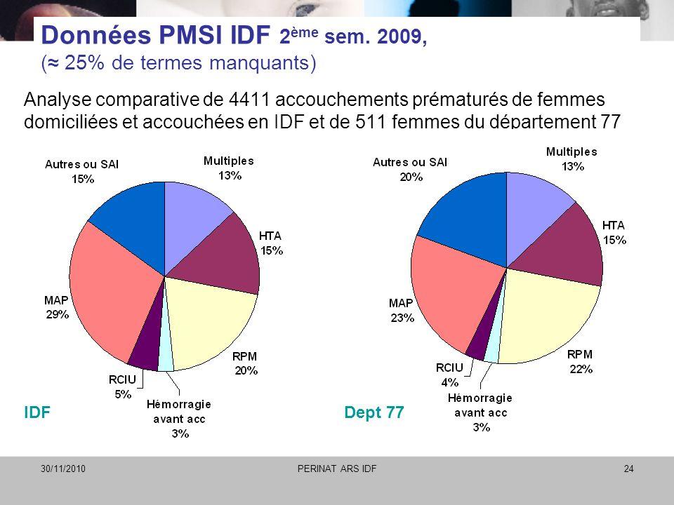 30/11/2010PERINAT ARS IDF24 Données PMSI IDF 2 ème sem. 2009, ( 25% de termes manquants) Analyse comparative de 4411 accouchements prématurés de femme