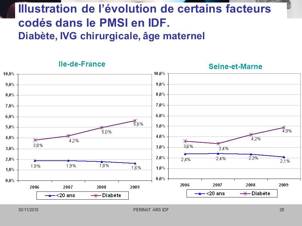 30/11/2010PERINAT ARS IDF28 Illustration de lévolution de certains facteurs codés dans le PMSI en IDF. Diabète, IVG chirurgicale, âge maternel Ile-de-