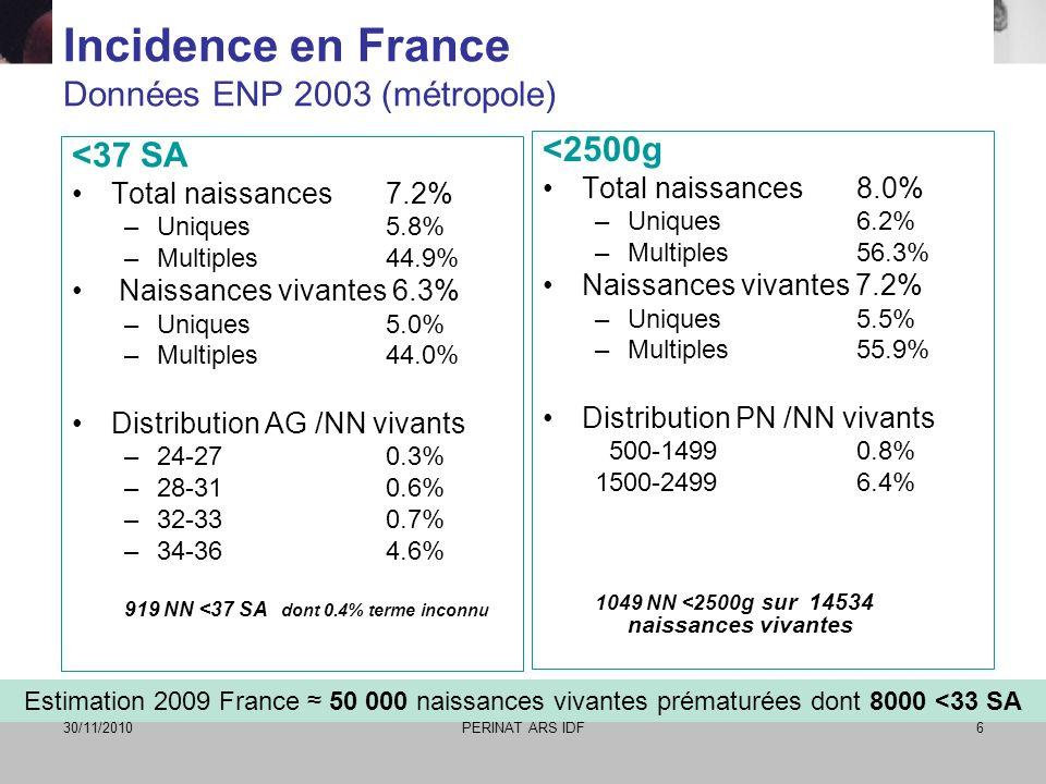 30/11/2010PERINAT ARS IDF6 Incidence en France Données ENP 2003 (métropole) <37 SA Total naissances 7.2% –Uniques5.8% –Multiples44.9% Naissances vivan