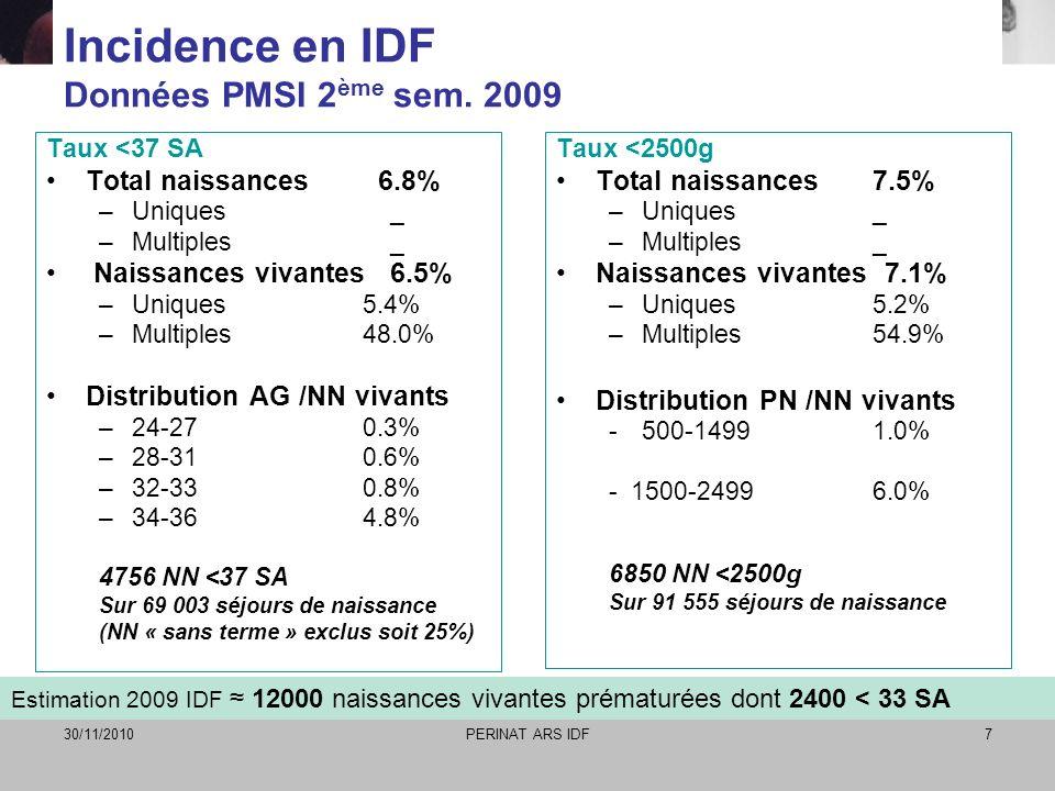 30/11/2010PERINAT ARS IDF7 Incidence en IDF Données PMSI 2 ème sem. 2009 Taux <37 SA Total naissances 6.8% –Uniques _ –Multiples _ Naissances vivantes