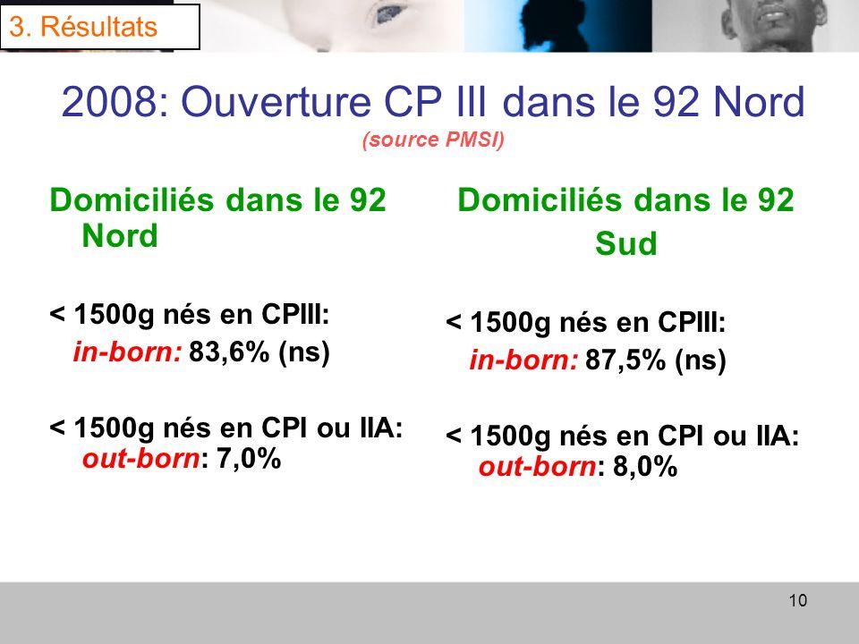 10 2008: Ouverture CP III dans le 92 Nord (source PMSI) Domiciliés dans le 92 Nord < 1500g nés en CPIII: in-born: 83,6% (ns) < 1500g nés en CPI ou IIA