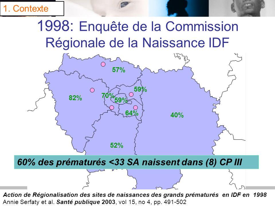 4 1998: Enquête de la Commission Régionale de la Naissance IDF 59% 40% 82% 52% 70% 59% 64% 57% Action de Régionalisation des sites de naissances des g