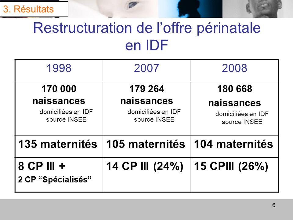 7 2007 :78% NN <32 SA nés en CP III (source CS8) 72% 83% 75% 81% 73% 78% 80% 83% 3.