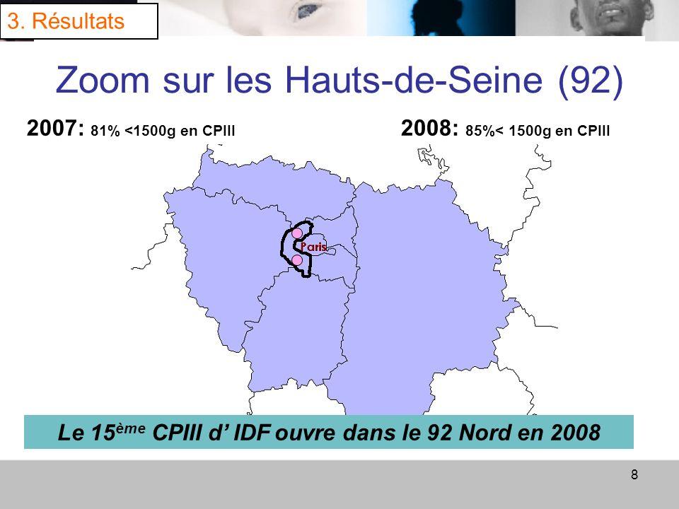 8 Zoom sur les Hauts-de-Seine (92) 3. Résultats 2007: 81% <1500g en CPIII 2008: 85%< 1500g en CPIII Le 15 ème CPIII d IDF ouvre dans le 92 Nord en 200