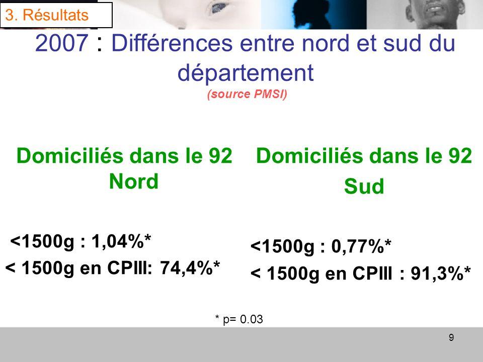 9 2007 : Différences entre nord et sud du département (source PMSI) Domiciliés dans le 92 Nord <1500g : 1,04%* < 1500g en CPIII: 74,4%* Domiciliés dan