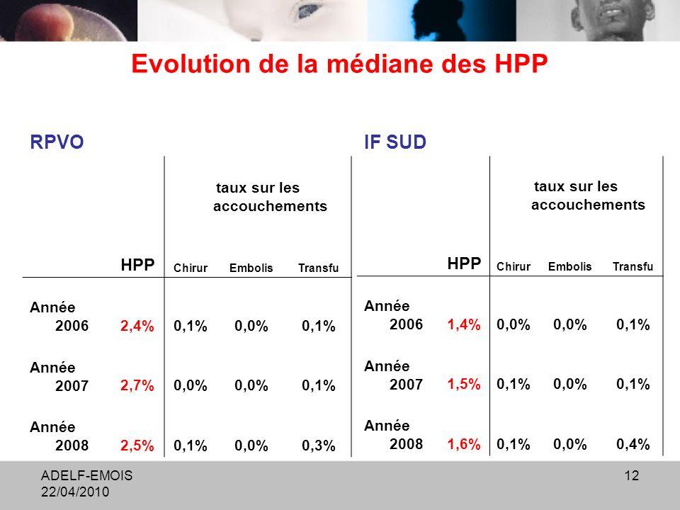 ADELF-EMOIS 22/04/2010 12 Evolution de la médiane des HPP RPVO taux sur les accouchements HPP ChirurEmbolisTransfu Année 20062,4%0,1%0,0%0,1% Année 20072,7%0,0% 0,1% Année 20082,5%0,1%0,0%0,3% IF SUD taux sur les accouchements HPP ChirurEmbolisTransfu Année 20061,4%0,0% 0,1% Année 20071,5%0,1%0,0%0,1% Année 20081,6%0,1%0,0%0,4%