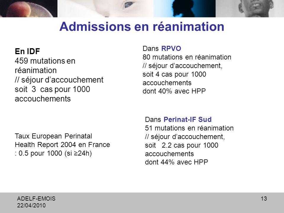 ADELF-EMOIS 22/04/2010 13 Admissions en réanimation En IDF 459 mutations en réanimation // séjour daccouchement soit 3 cas pour 1000 accouchements Taux European Perinatal Health Report 2004 en France : 0.5 pour 1000 (si 24h) Dans RPVO 80 mutations en réanimation // séjour daccouchement, soit 4 cas pour 1000 accouchements dont 40% avec HPP Dans Perinat-IF Sud 51 mutations en réanimation // séjour daccouchement, soit 2.2 cas pour 1000 accouchements dont 44% avec HPP