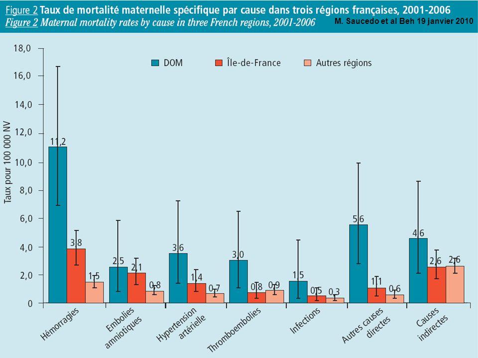 Discussion Variabilité +++ des taux entre maternité: –Pb de définition.