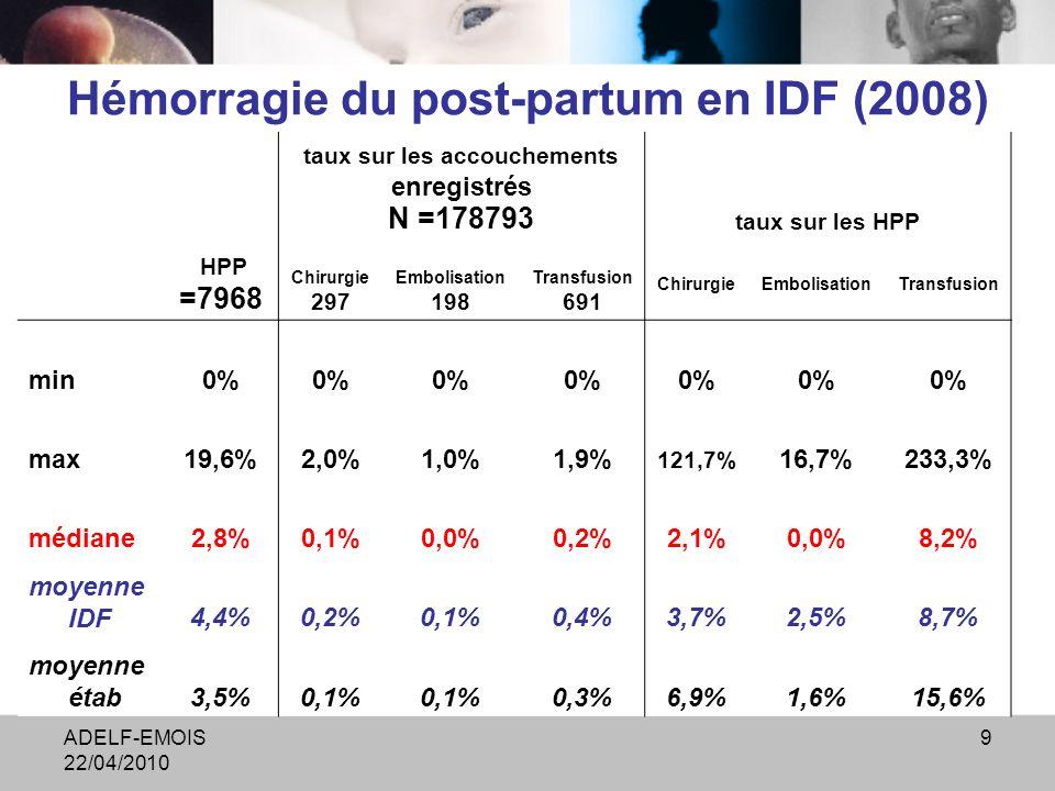 ADELF-EMOIS 22/04/2010 9 Hémorragie du post-partum en IDF (2008) taux sur les accouchements enregistrés N =178793 taux sur les HPP HPP =7968 Chirurgie 297 Embolisation 198 Transfusion 691 ChirurgieEmbolisationTransfusion min0% max19,6%2,0%1,0%1,9% 121,7% 16,7%233,3% médiane2,8%0,1%0,0%0,2%2,1%0,0%8,2% moyenne IDF4,4%0,2%0,1%0,4%3,7%2,5%8,7% moyenne étab3,5%0,1% 0,3%6,9%1,6%15,6%