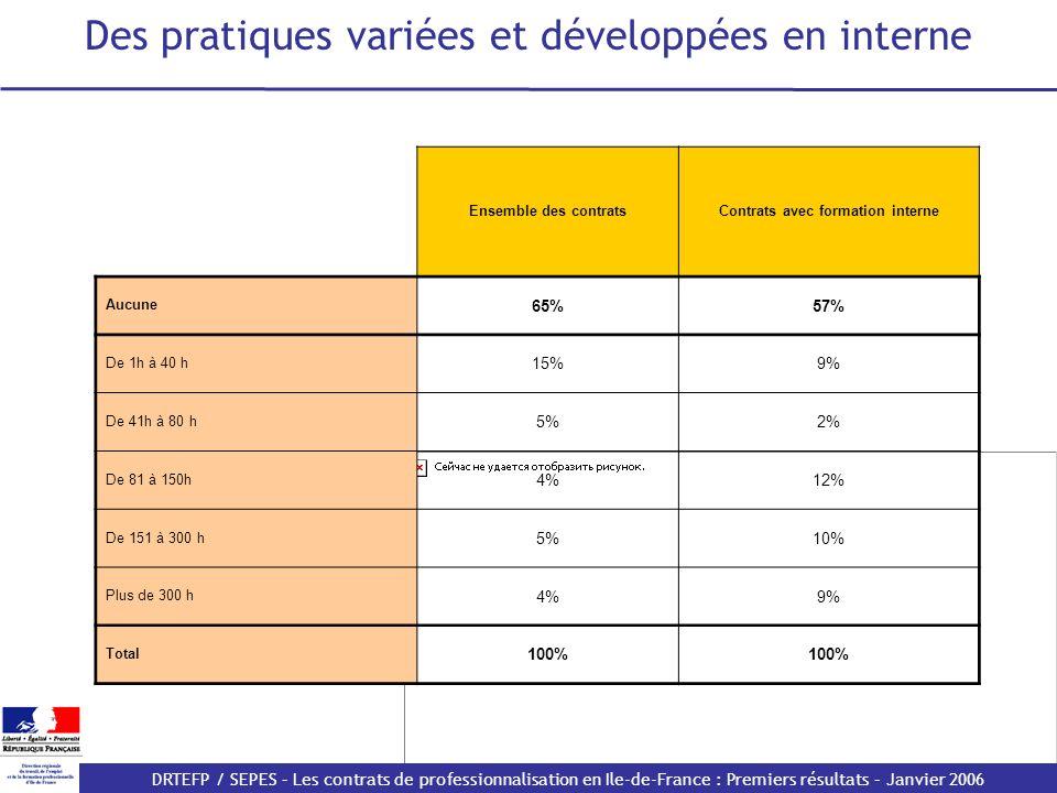 DRTEFP / SEPES – Les contrats de professionnalisation en Ile-de-France : Premiers résultats – Janvier 2006 Des pratiques variées et développées en interne Ensemble des contratsContrats avec formation interne Aucune 65%57% De 1h à 40 h 15%9% De 41h à 80 h 5%2% De 81 à 150h 4%12% De 151 à 300 h 5%10% Plus de 300 h 4%9% Total 100%