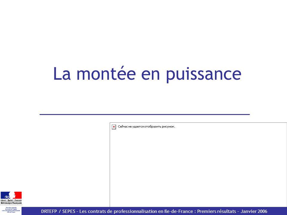 DRTEFP / SEPES – Les contrats de professionnalisation en Ile-de-France : Premiers résultats – Janvier 2006 La montée en puissance du contrat