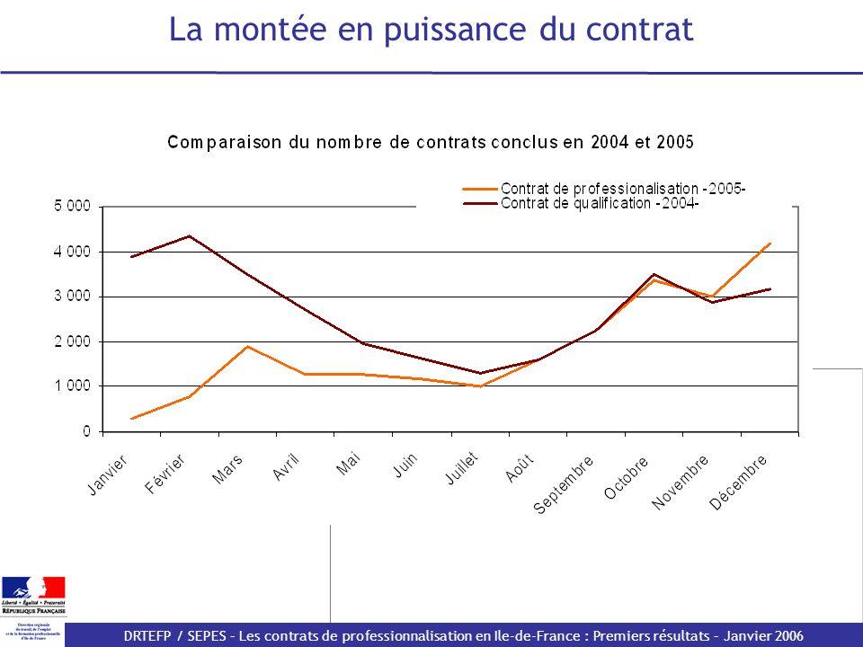 DRTEFP / SEPES – Les contrats de professionnalisation en Ile-de-France : Premiers résultats – Janvier 2006 Des difficultés générales plutôt conjoncturelles