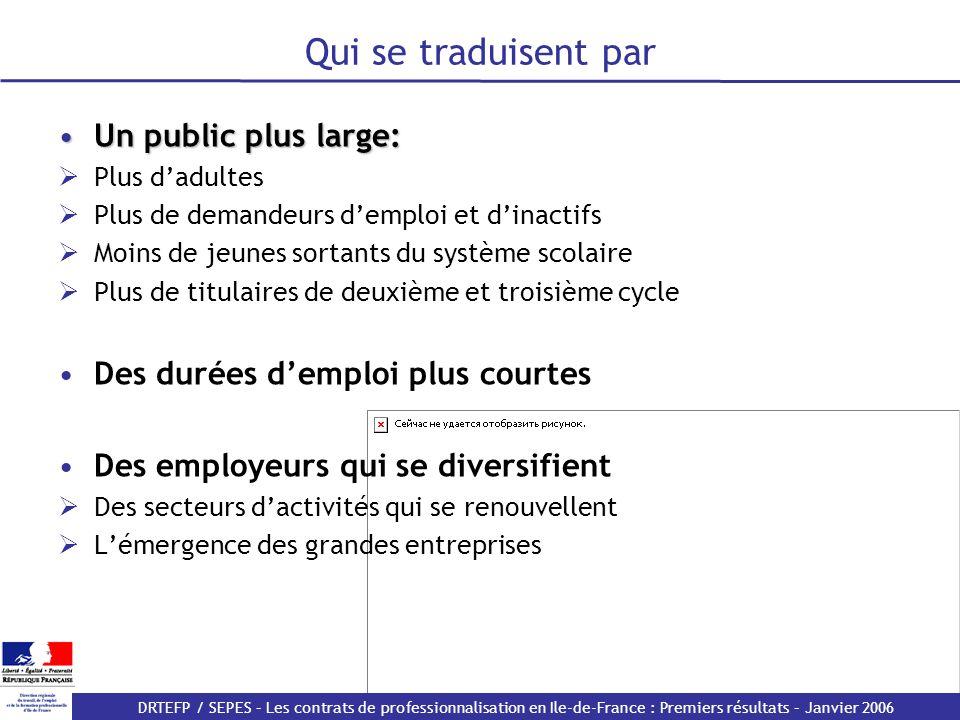 DRTEFP / SEPES – Les contrats de professionnalisation en Ile-de-France : Premiers résultats – Janvier 2006 Un public plus large