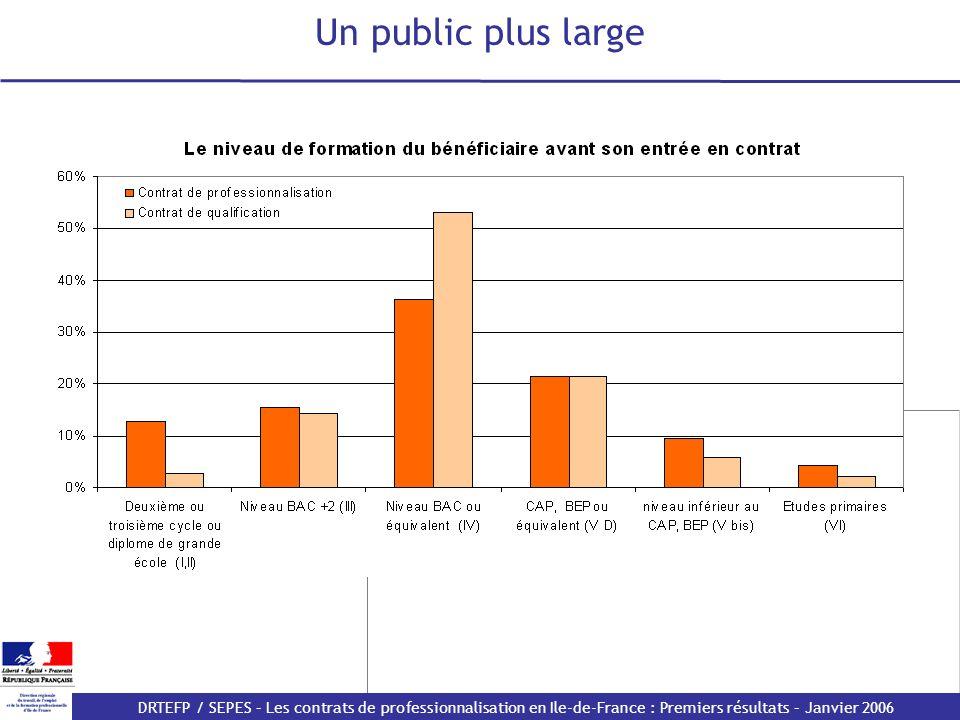DRTEFP / SEPES – Les contrats de professionnalisation en Ile-de-France : Premiers résultats – Janvier 2006 Des durées de formation plus courtes
