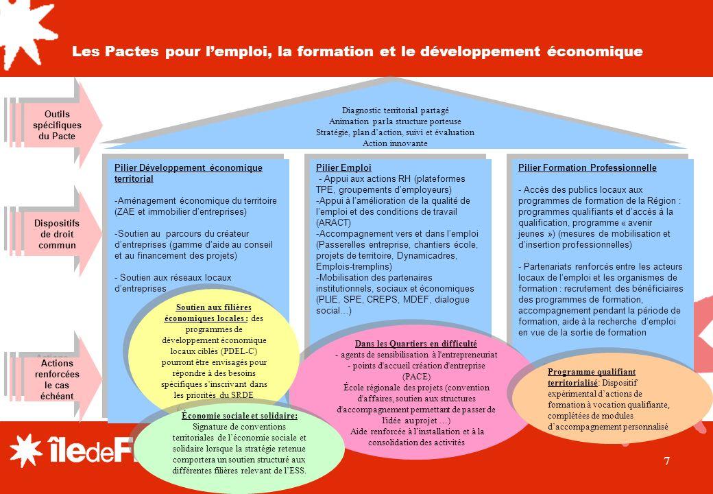 7 Pilier Développement économique territorial -Aménagement économique du territoire (ZAE et immobilier dentreprises) -Soutien au parcours du créateur