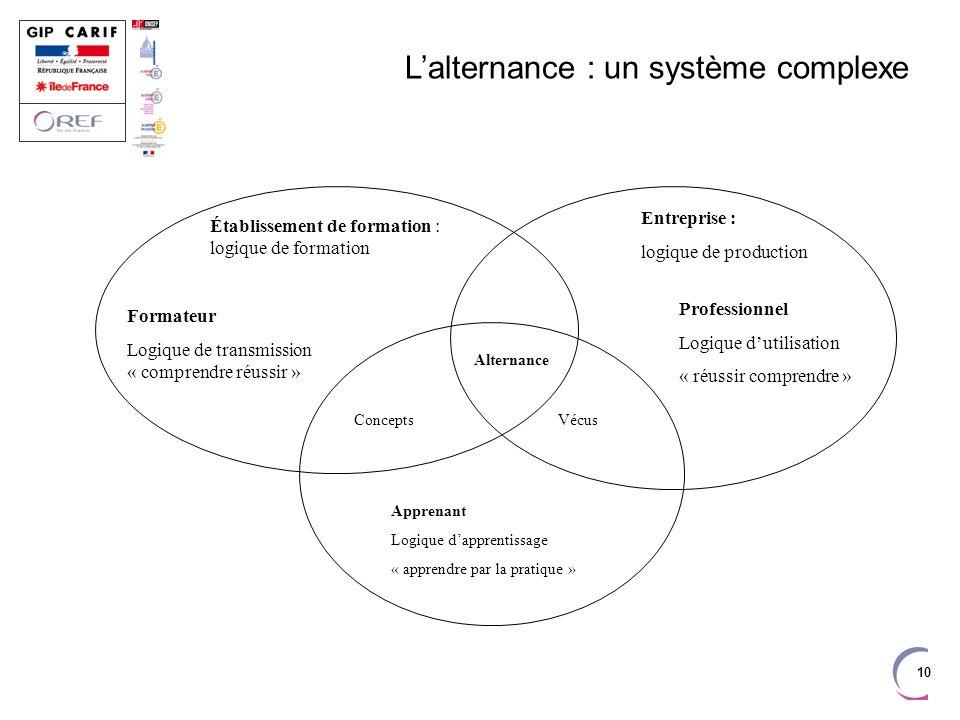 10 Lalternance : un système complexe Établissement de formation : logique de formation Formateur Logique de transmission « comprendre réussir » Entrep