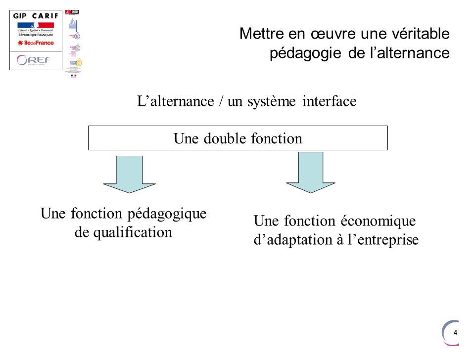 4 Mettre en œuvre une véritable pédagogie de lalternance Une double fonction Une fonction pédagogique de qualification Une fonction économique dadapta