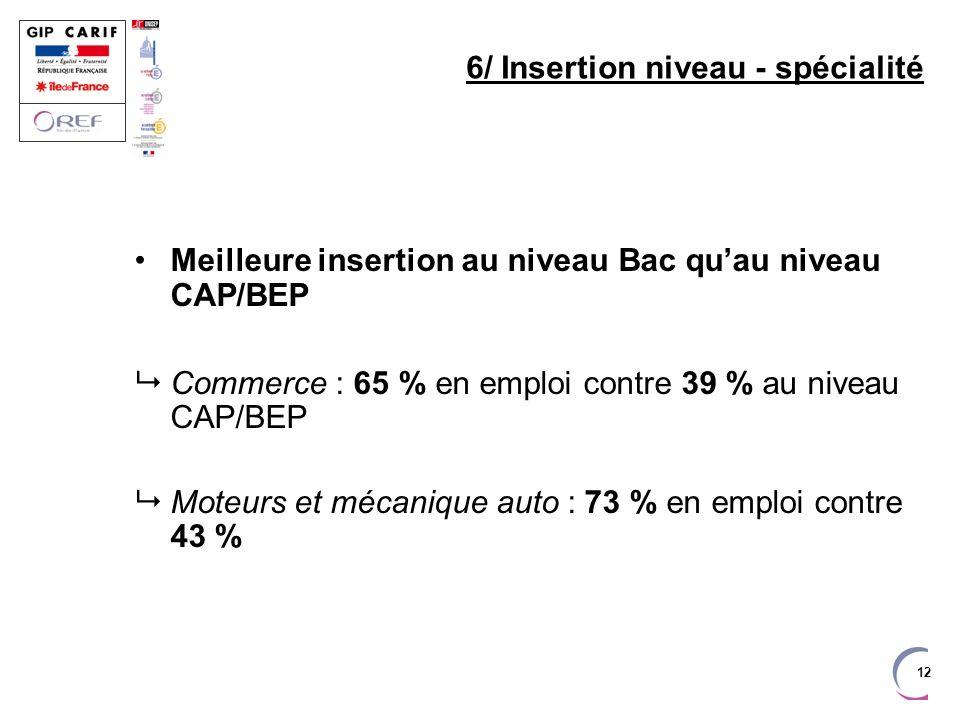 12 6/ Insertion niveau - spécialité Meilleure insertion au niveau Bac quau niveau CAP/BEP Commerce : 65 % en emploi contre 39 % au niveau CAP/BEP Moteurs et mécanique auto : 73 % en emploi contre 43 %