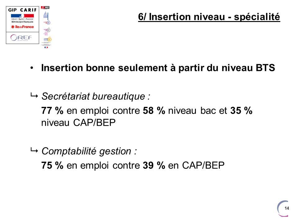 14 6/ Insertion niveau - spécialité Insertion bonne seulement à partir du niveau BTS Secrétariat bureautique : 77 % en emploi contre 58 % niveau bac et 35 % niveau CAP/BEP Comptabilité gestion : 75 % en emploi contre 39 % en CAP/BEP