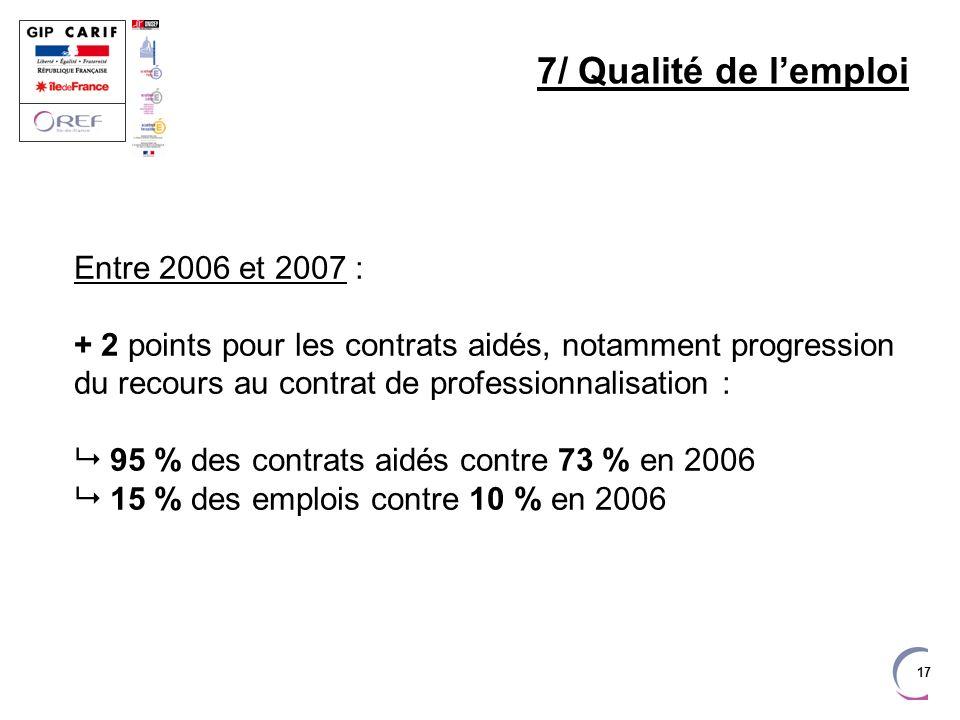 17 7/ Qualité de lemploi Entre 2006 et 2007 : + 2 points pour les contrats aidés, notamment progression du recours au contrat de professionnalisation : 95 % des contrats aidés contre 73 % en 2006 15 % des emplois contre 10 % en 2006