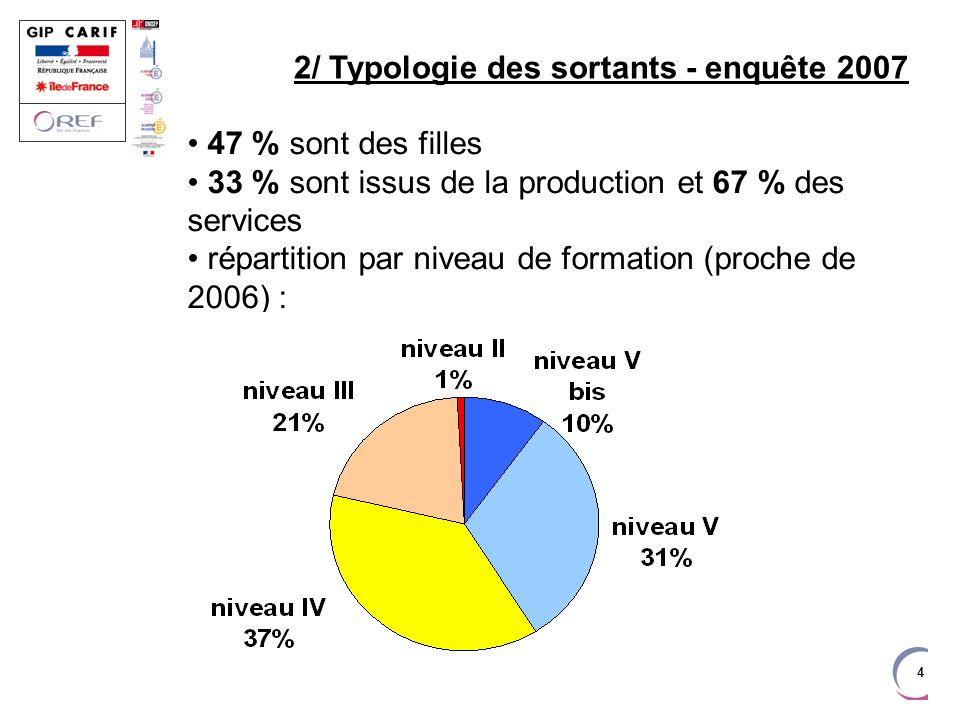 4 2/ Typologie des sortants - enquête 2007 47 % sont des filles 33 % sont issus de la production et 67 % des services répartition par niveau de formation (proche de 2006) :