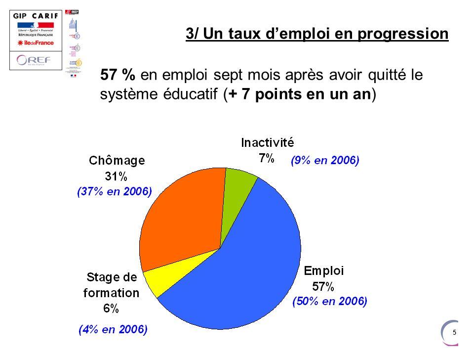 6 4/ Une progression à tous niveaux de formation Sont ainsi en emploi : près de 75 % des sortants de niveau BTS près de 65 % des sortants de niveau Bac 45 % des sortants de niveau CAP/BEP 25 % des sortants décrochant en 1 ère année de CAP/BEP