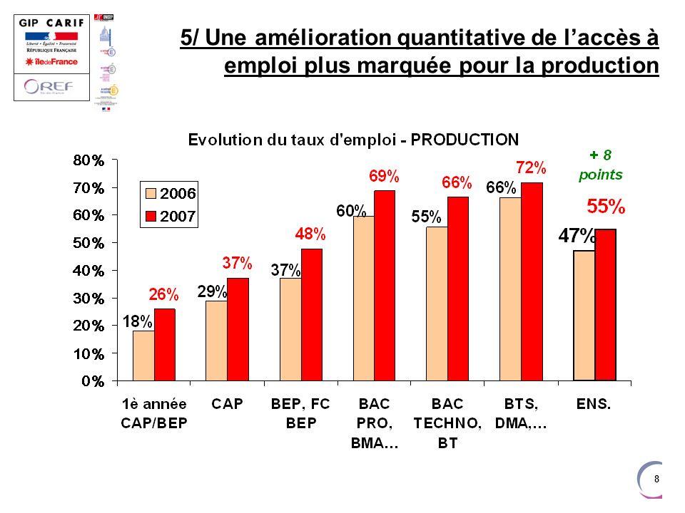8 5/ Une amélioration quantitative de laccès à emploi plus marquée pour la production