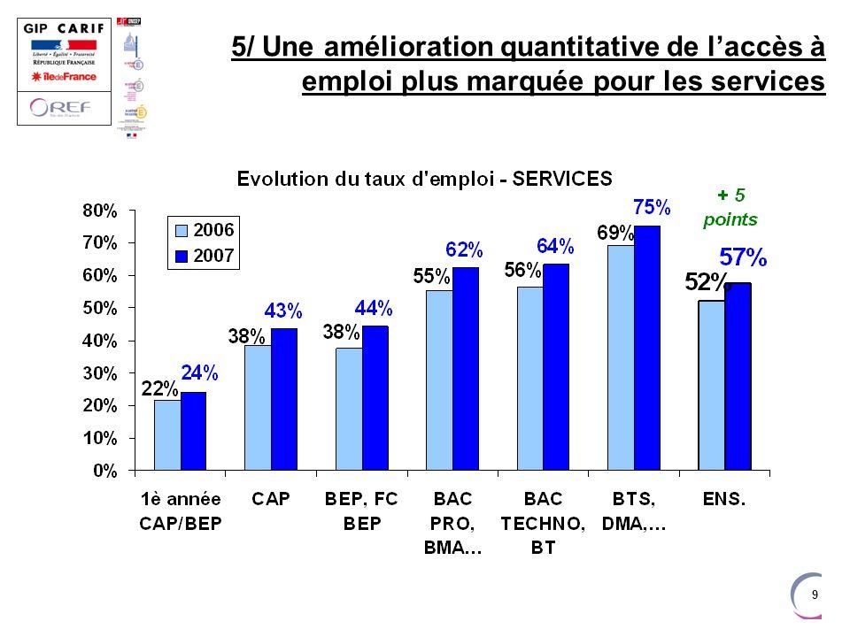 9 5/ Une amélioration quantitative de laccès à emploi plus marquée pour les services