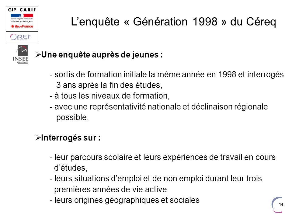 14 Lenquête « Génération 1998 » du Céreq Une enquête auprès de jeunes : - sortis de formation initiale la même année en 1998 et interrogés 3 ans après la fin des études, - à tous les niveaux de formation, - avec une représentativité nationale et déclinaison régionale possible.
