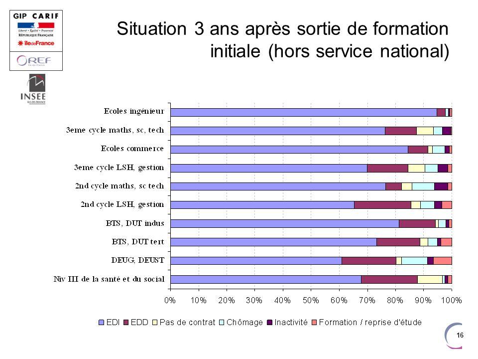 16 Situation 3 ans après sortie de formation initiale (hors service national)