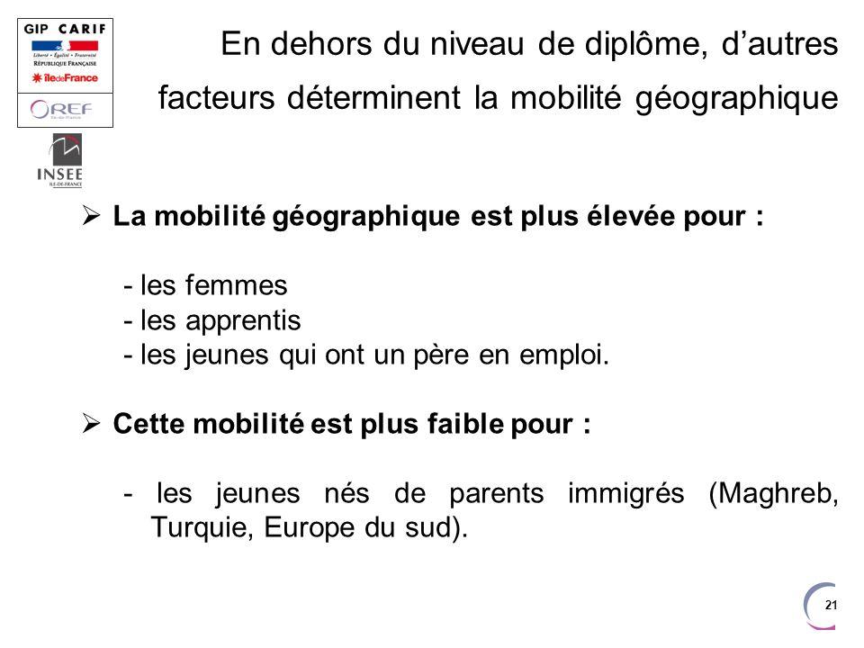 21 En dehors du niveau de diplôme, dautres facteurs déterminent la mobilité géographique La mobilité géographique est plus élevée pour : - les femmes - les apprentis - les jeunes qui ont un père en emploi.
