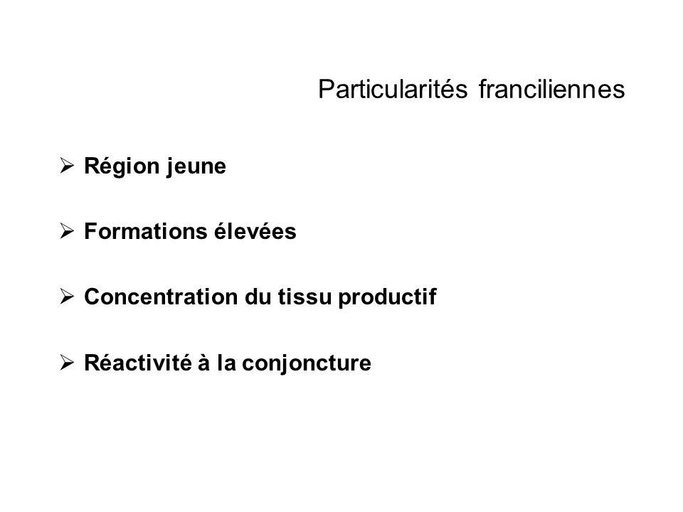 Particularités franciliennes Région jeune Formations élevées Concentration du tissu productif Réactivité à la conjoncture