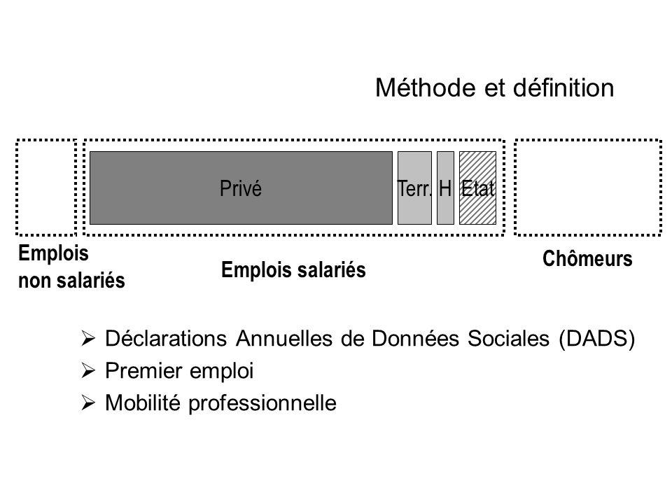 Méthode et définition Déclarations Annuelles de Données Sociales (DADS) Premier emploi Mobilité professionnelle Privé EtatTerr.H Emplois non salariés Emplois salariés Chômeurs