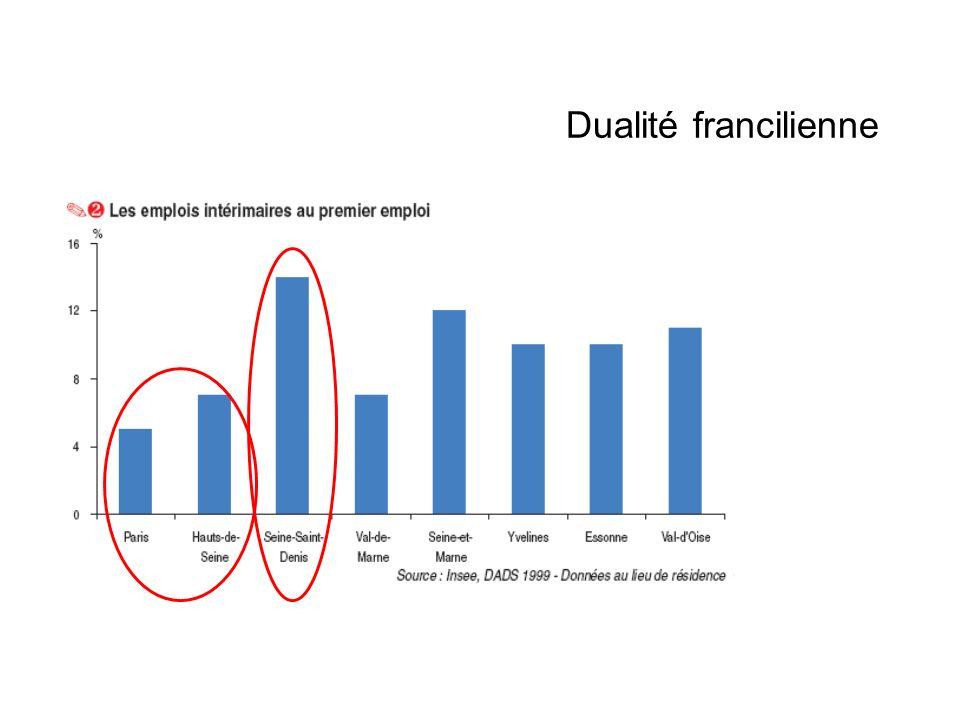 Dualité francilienne Social Economique, tissu productif Emploi, début de carrière