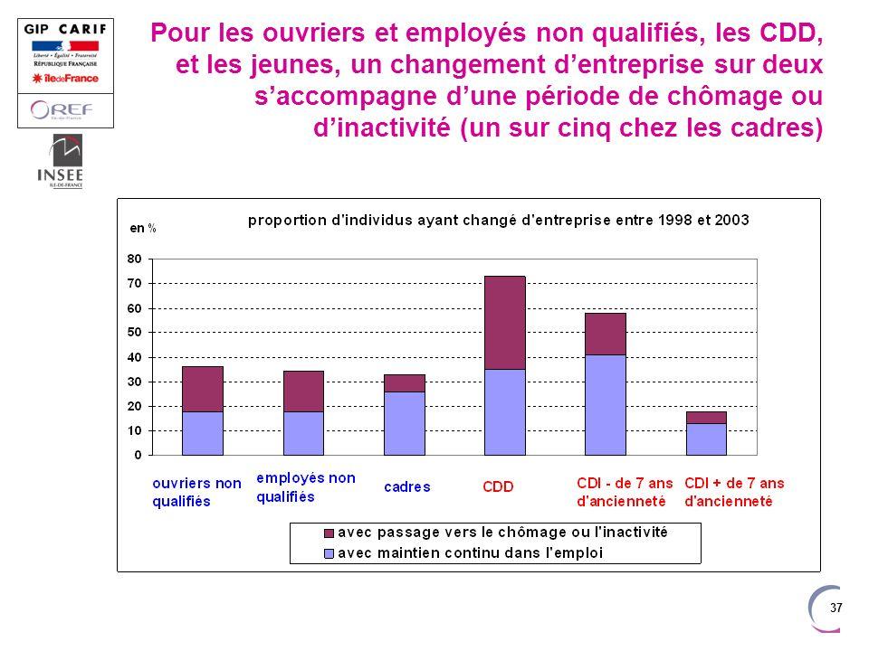 37 Pour les ouvriers et employés non qualifiés, les CDD, et les jeunes, un changement dentreprise sur deux saccompagne dune période de chômage ou dinactivité (un sur cinq chez les cadres)