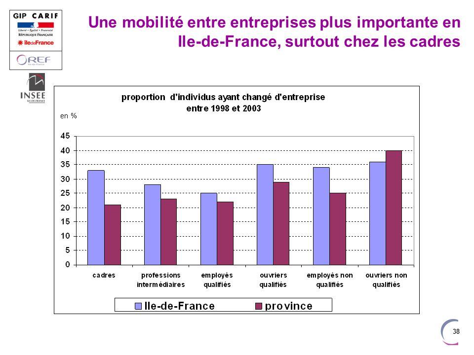 38 Une mobilité entre entreprises plus importante en Ile-de-France, surtout chez les cadres