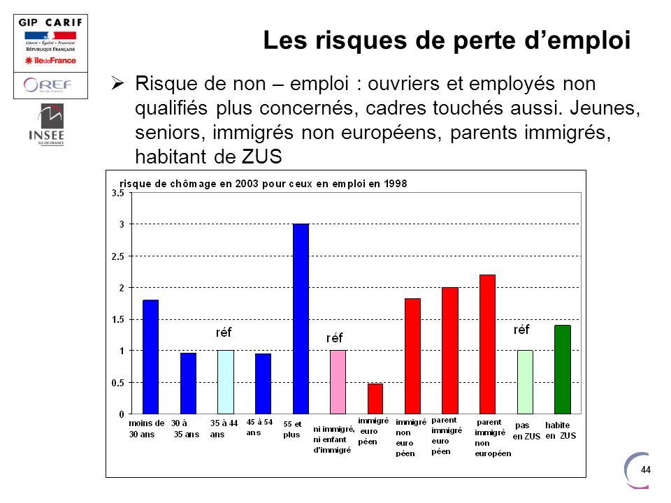 44 Les risques de perte demploi Risque de non – emploi : ouvriers et employés non qualifiés plus concernés, cadres touchés aussi.