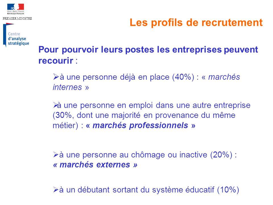 PREMIER MINISTRE Les profils de recrutement Pour pourvoir leurs postes les entreprises peuvent recourir : à une personne déjà en place (40%) : « marchés internes » à une personne en emploi dans une autre entreprise (30%, dont une majorité en provenance du même métier) : « marchés professionnels » à une personne au chômage ou inactive (20%) : « marchés externes » à un débutant sortant du système éducatif (10%)